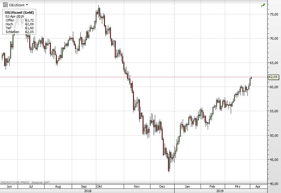 Ölpreis WTI
