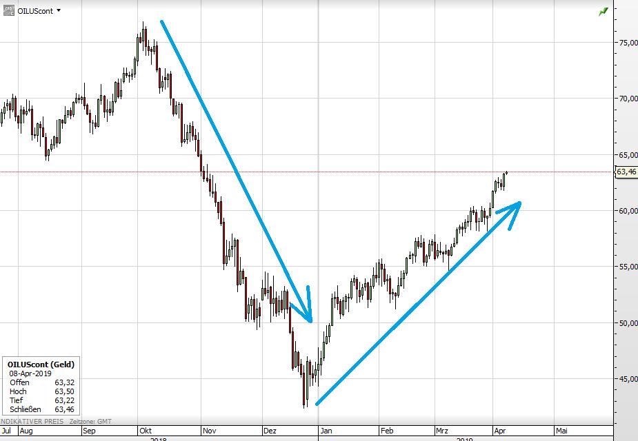 WTI-Ölpreis seit August 2018
