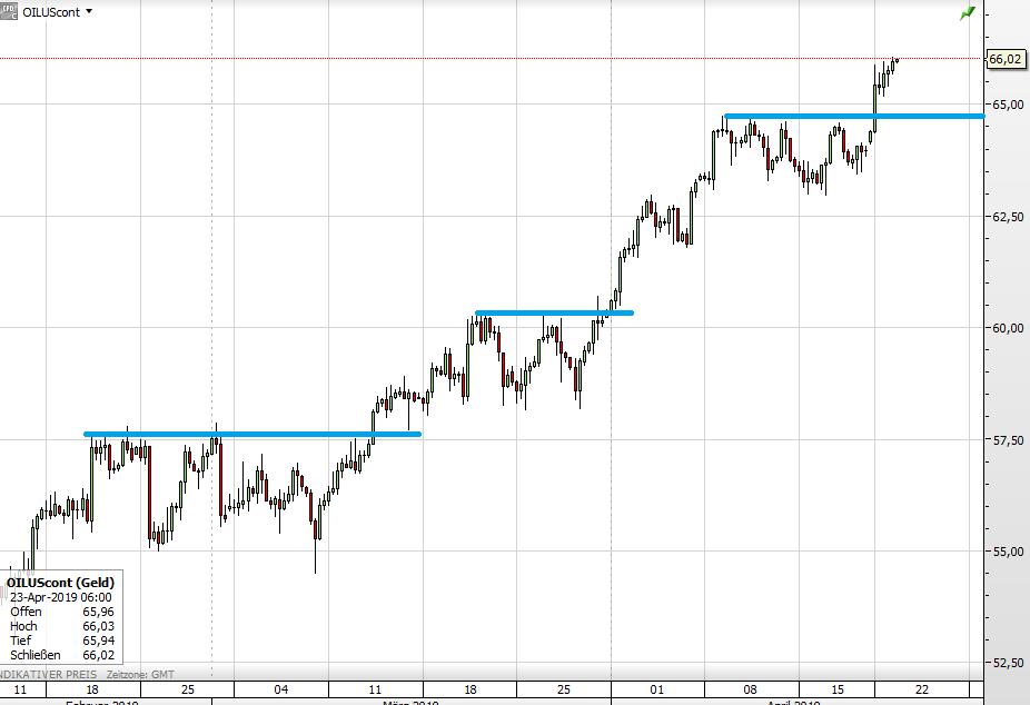 Ölpreis seit Februar
