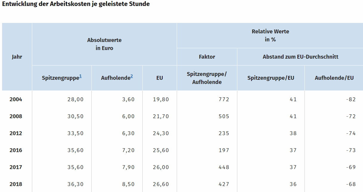 Arbeitskosten Statistik