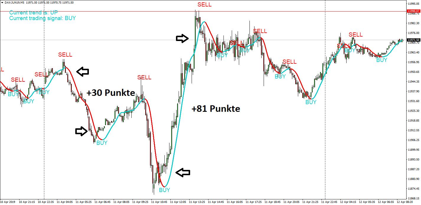 Dax-Signal