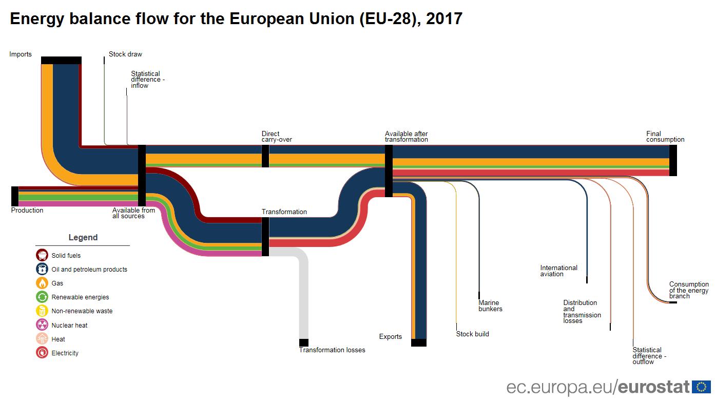 Energieproduktion Verbrauch Export Import EU