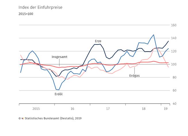Importpreise März