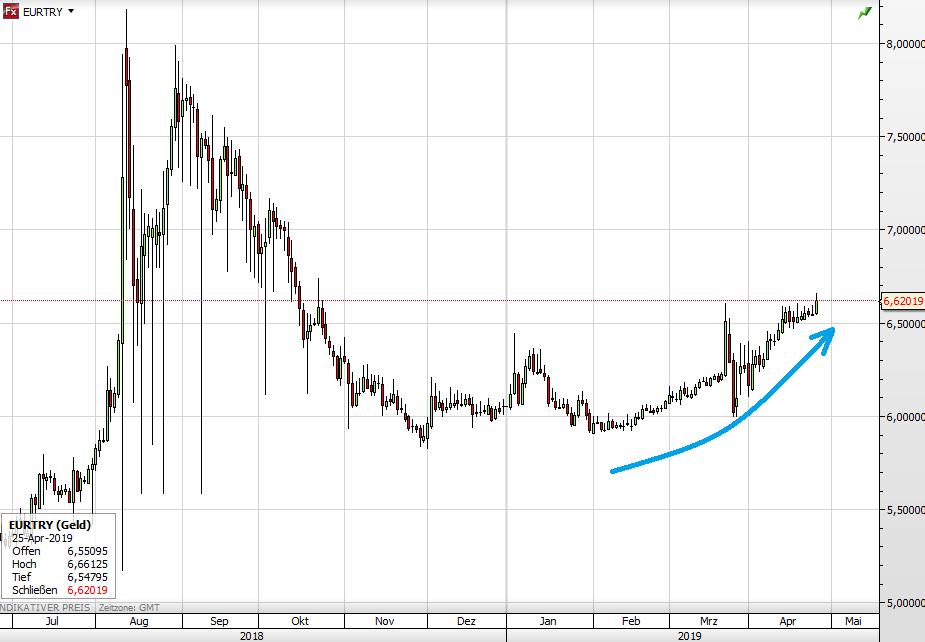 Türkei - Euro vs Lira