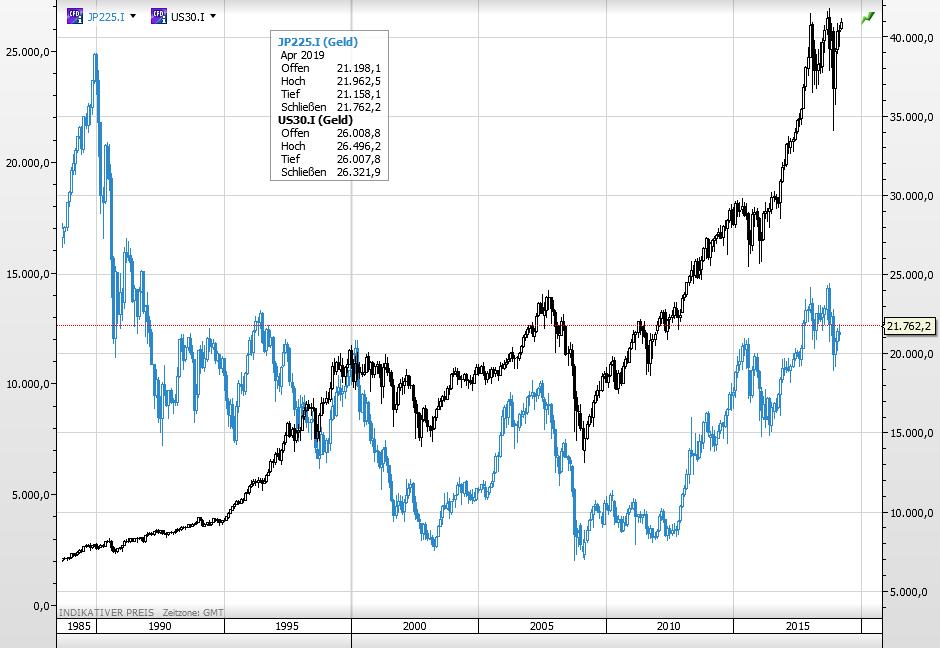 Aktien Dow Nikkei
