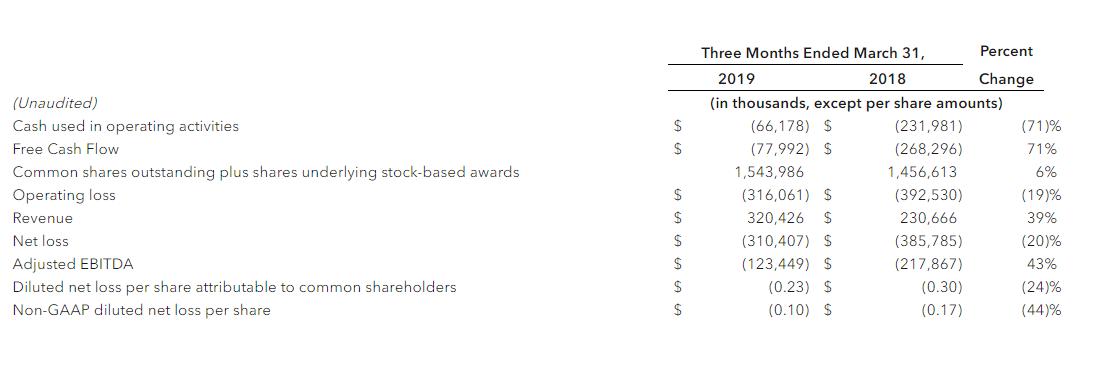 Snap-Quartalszahlen