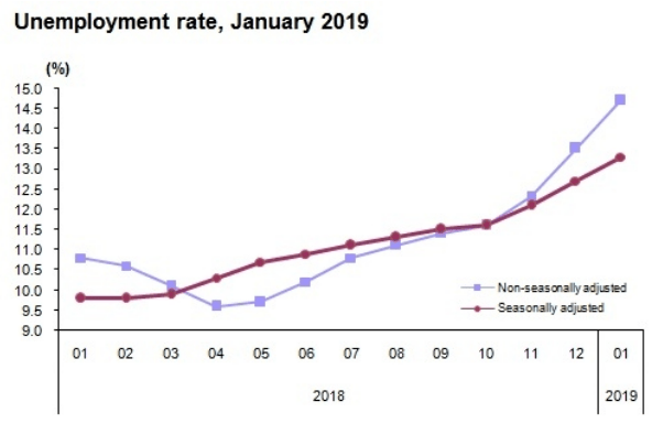 Türkei Arbeitslosenquote