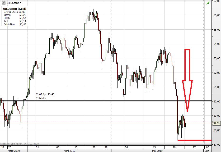 WTI Ölpreis seit Ende März