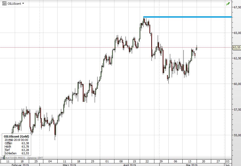 Ölpreis langfristig