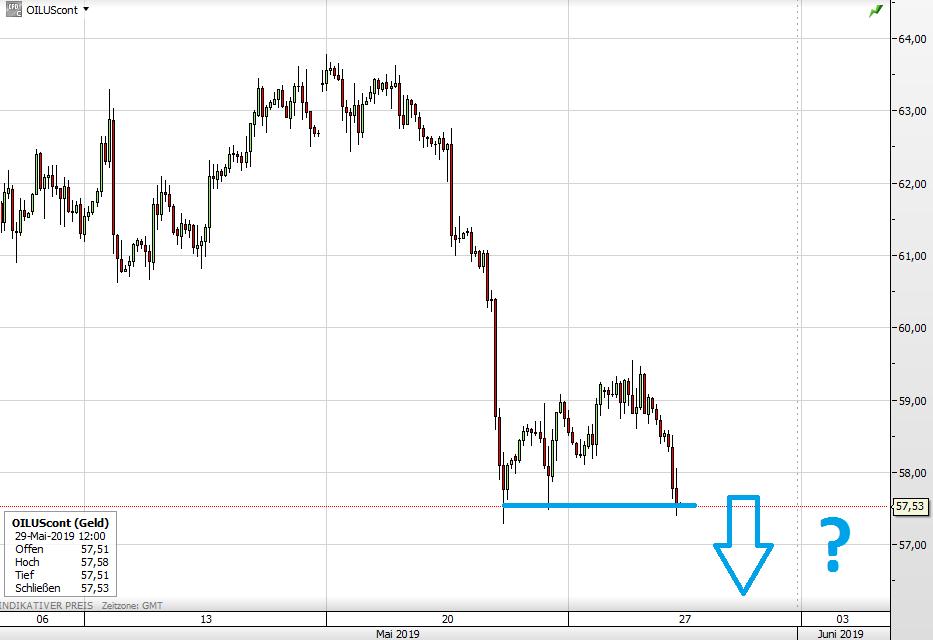 Ölpreis seit 9. Mai