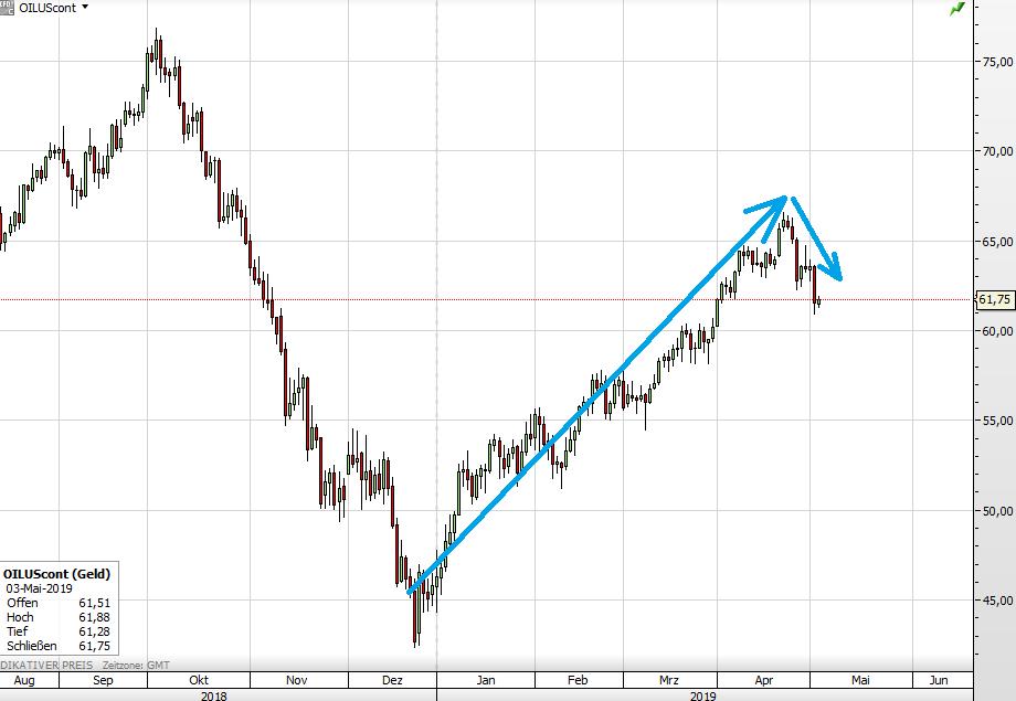 Ölpreis seit August 2018