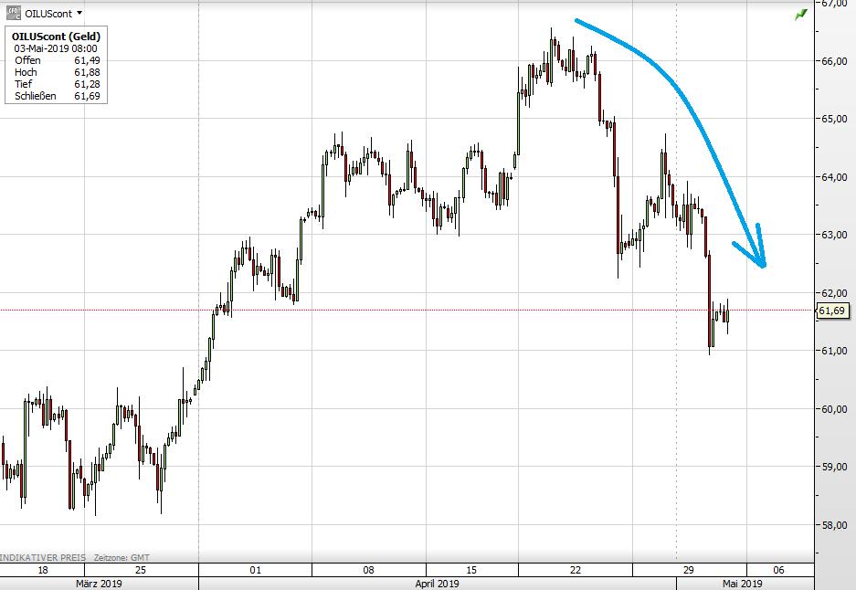 WTI-Ölpreis seit Mitte März