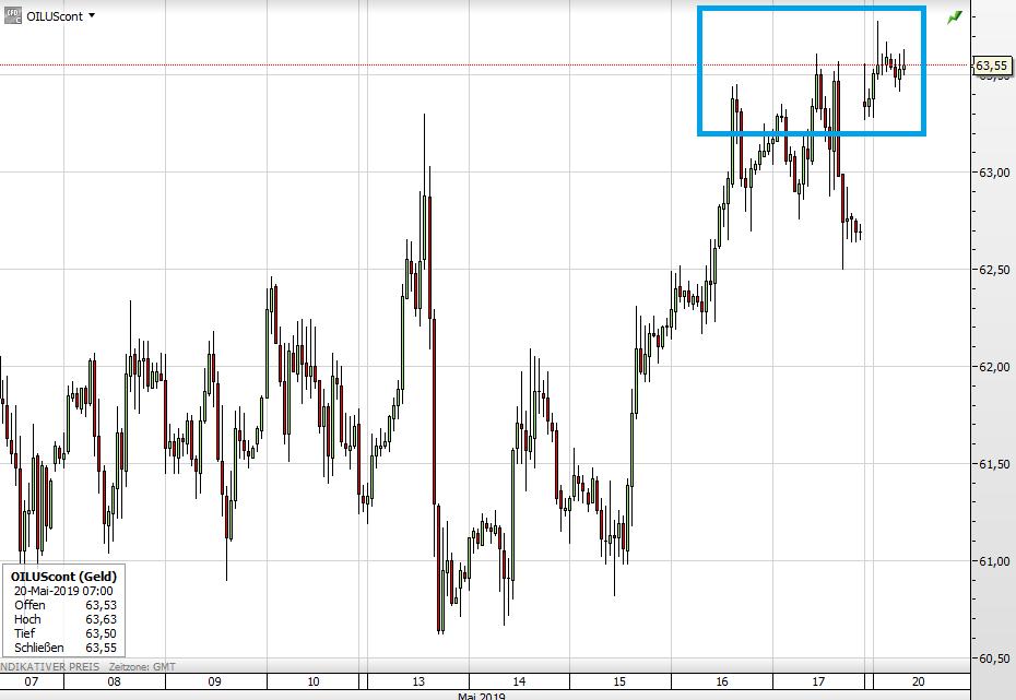 Ölpreis kurzfristig