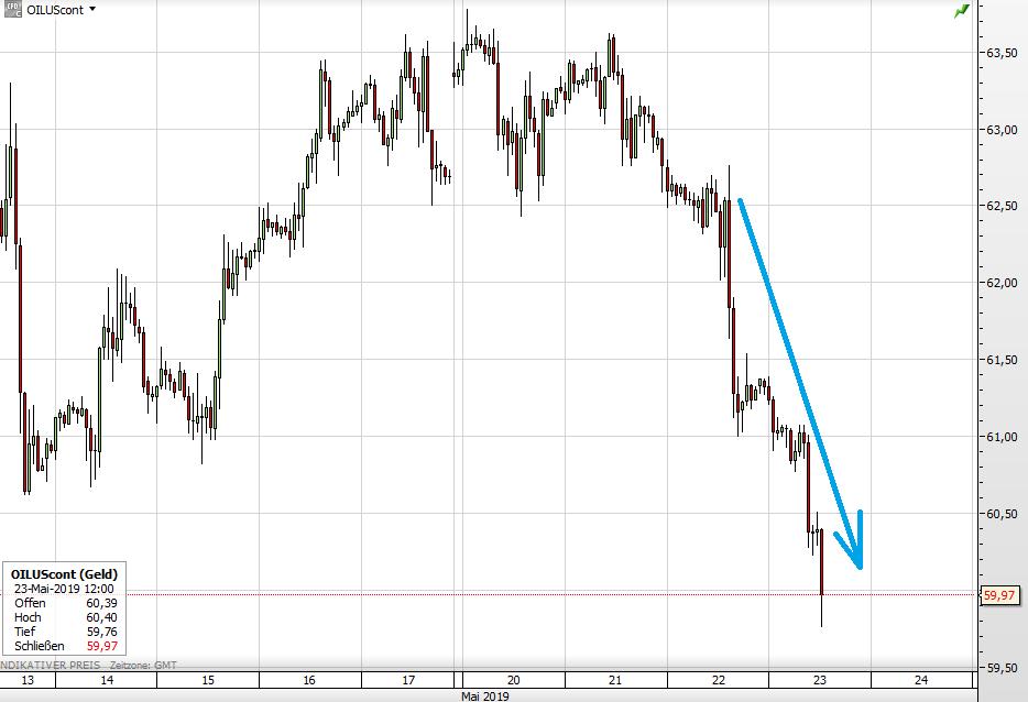 Der WTI-Ölpreis seit 13. Mai
