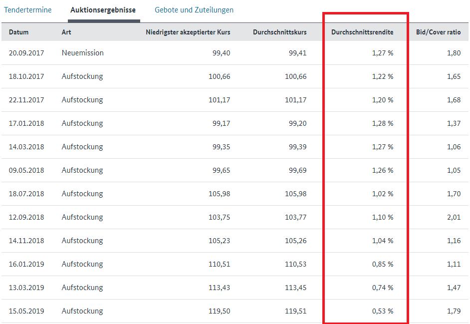 Rendite-Übersicht bei 30 Jahren Laufzeit
