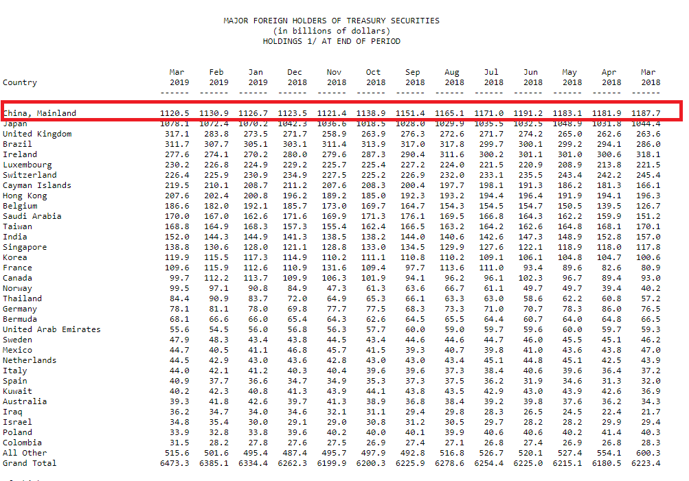 US-Staatsanleihen - Ausländische Besitzer