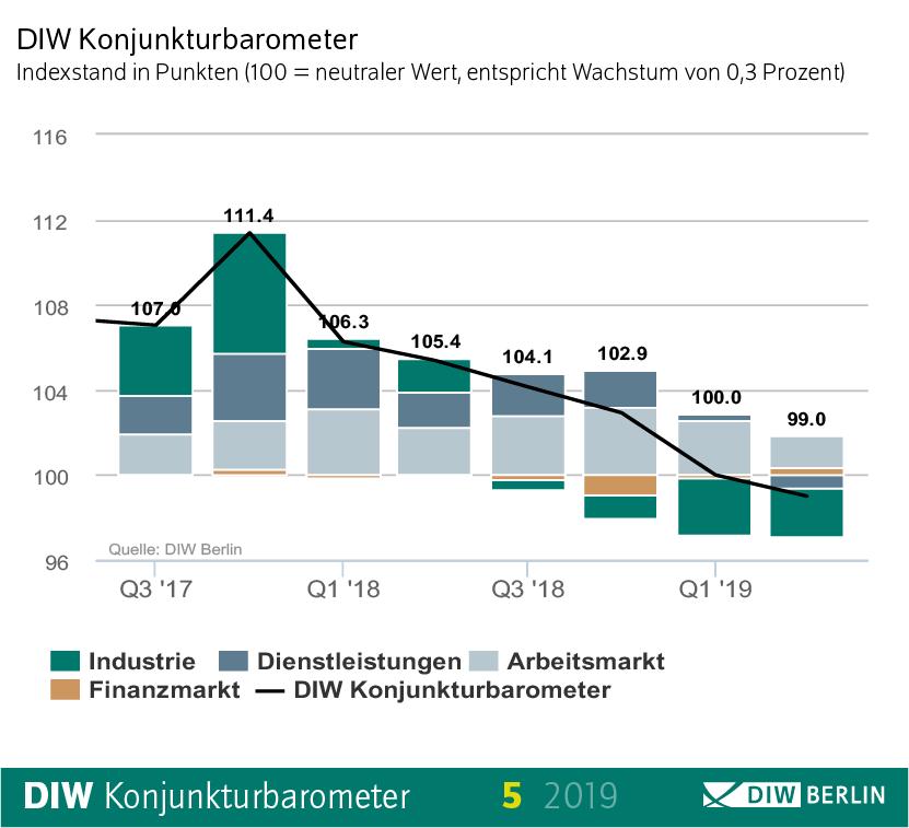 DIW-Konjunkturbarometer