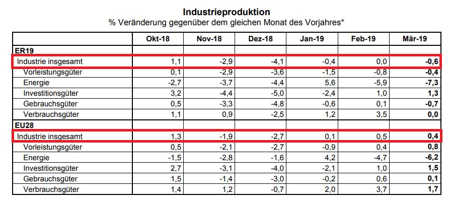 Industrieproduktion seit 2010