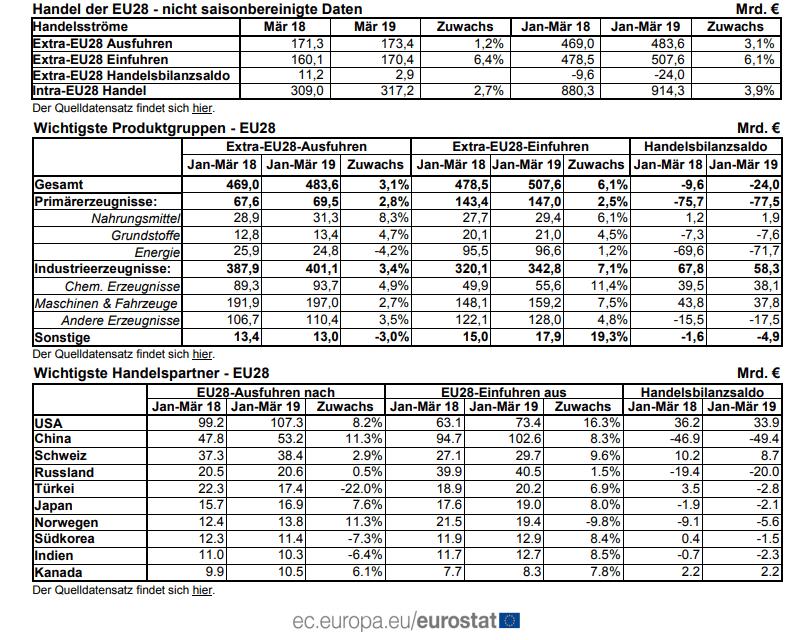 Außenhandel mit Waren EU