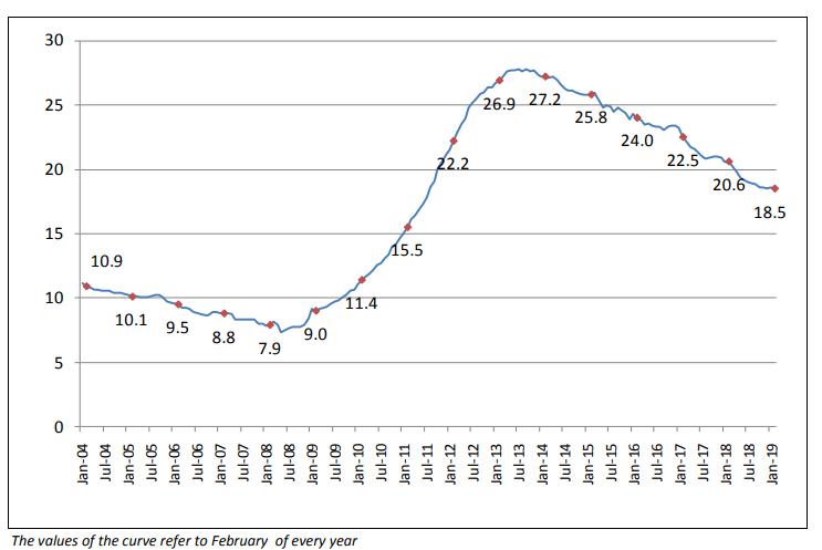 Griechenland Arbeitslosigkeit