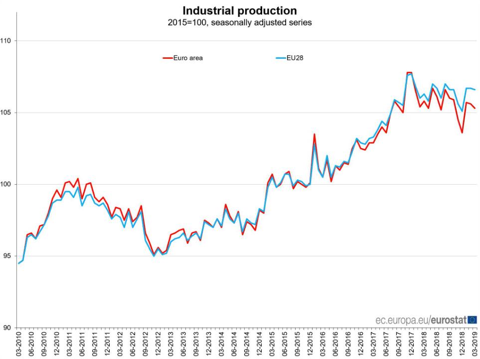 Industrieproduktion EU