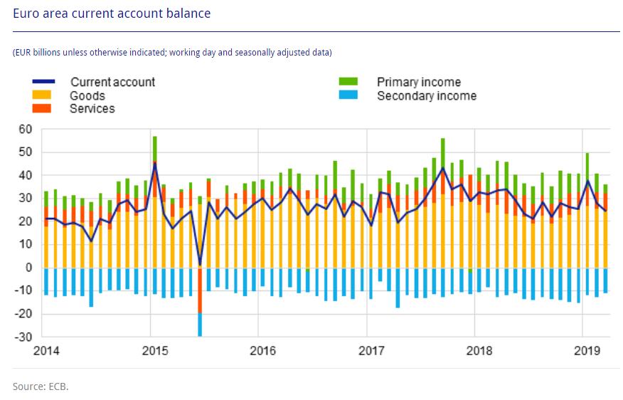 Leistunsbilanz Eurozone