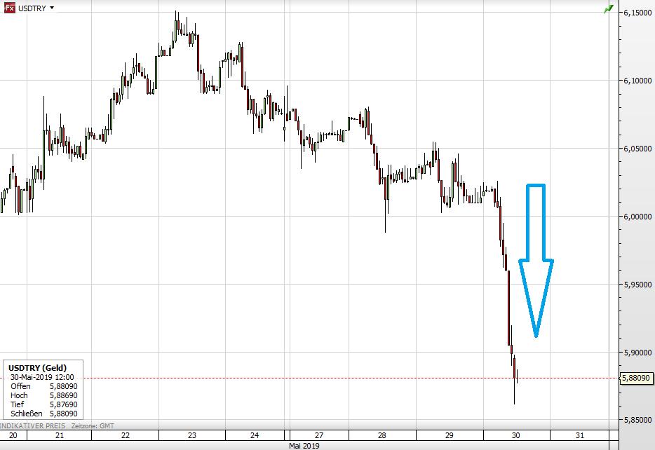 USD vs Türkische Lira seit 21. Mai