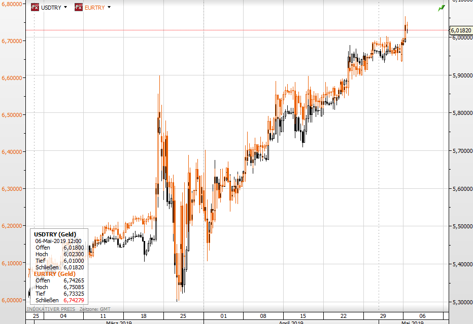 USD Euro vs Türkische Lira
