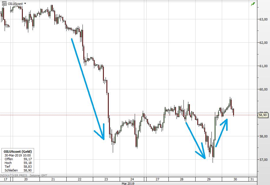 Der WTI-Ölpreis seit 17. Mai