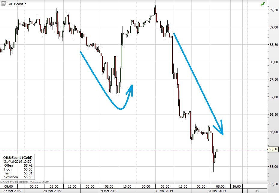 WTI Ölpreis seit Anfang dieser Woche