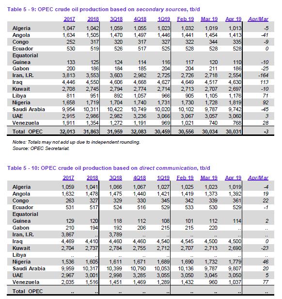 OPEC Monatsbericht
