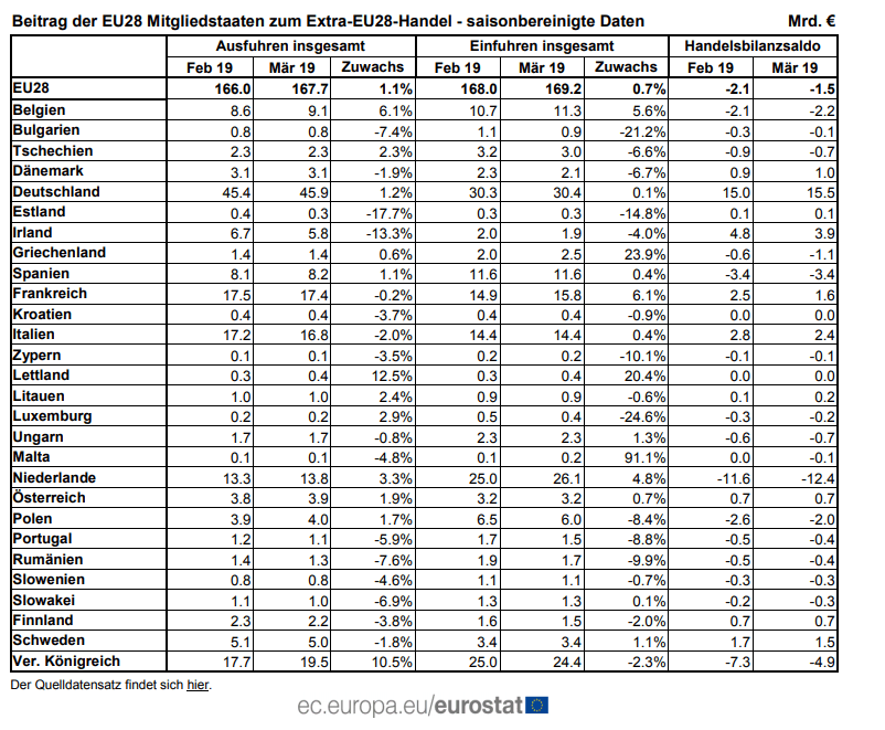 Außenhandelsbilanz EU