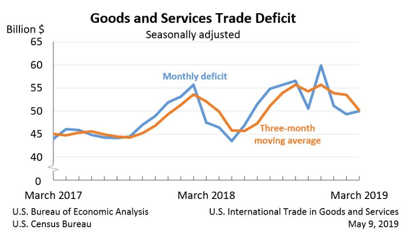 US-Handelsbilanz