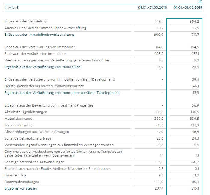 Vonovia Quartalszahlen
