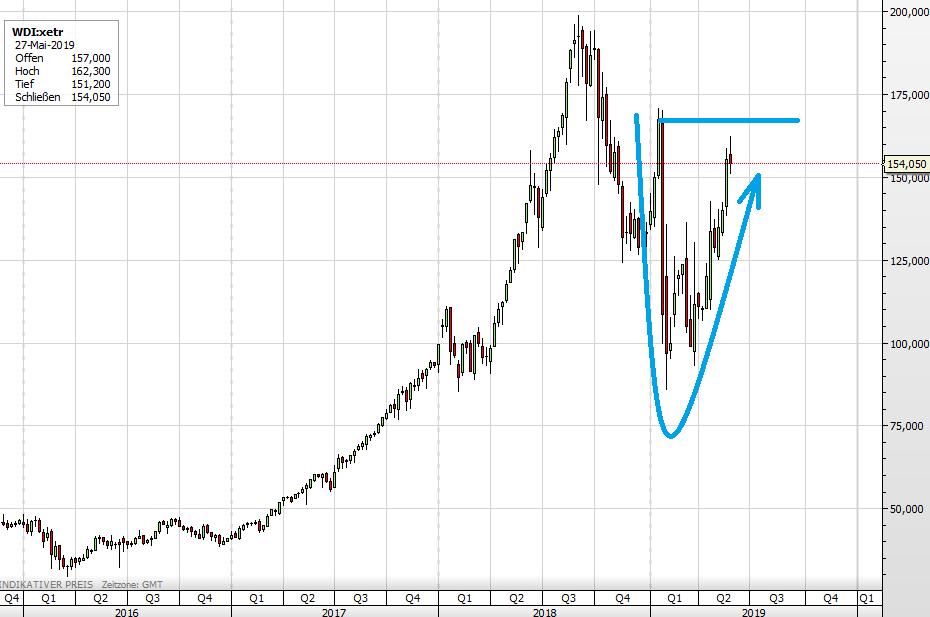 Wirecard Aktie im Langfrist-Chart