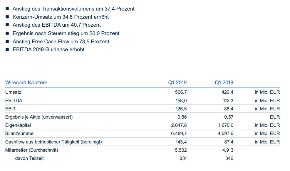 Wirecard Quartalszahlen