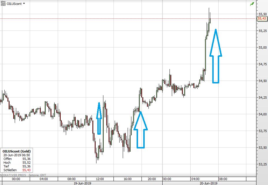 Ölpreis Verlauf kurzfristig