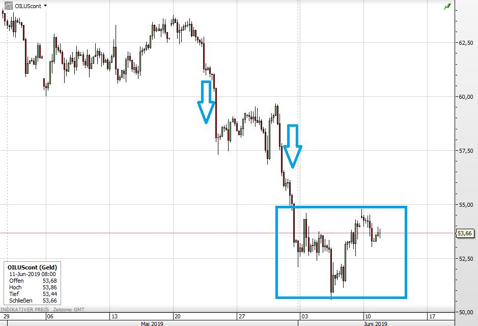 Ölpreis WTI-Verlauf seit Ende April