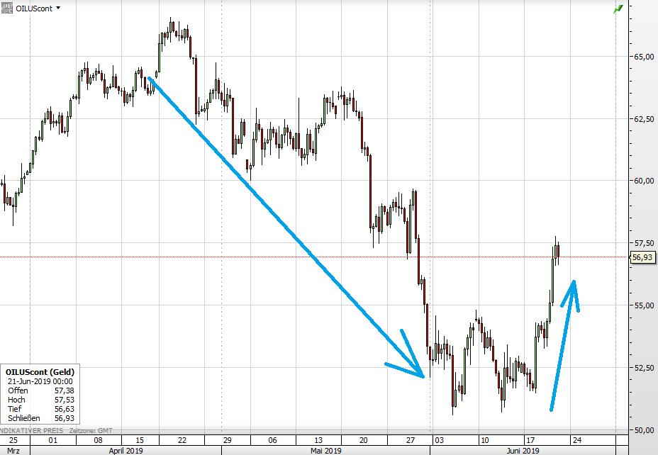 Ölpreis WTI seit April