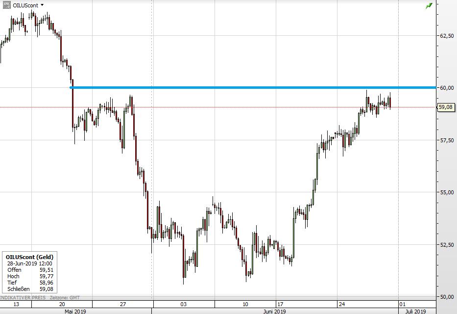 WTI-Ölpreis seit Mitte Mai