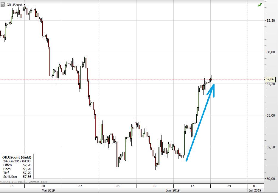 Ölpreis WTI kurzfristig