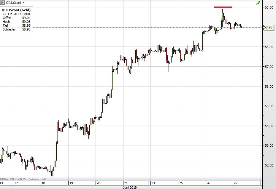 Ölpreis WTI seit 17. Juni