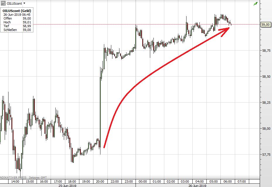 Ölpreis WTI steigt sprunghaft nach API-Daten