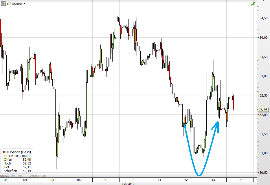 Ölpreis WTI seit 4. Juni