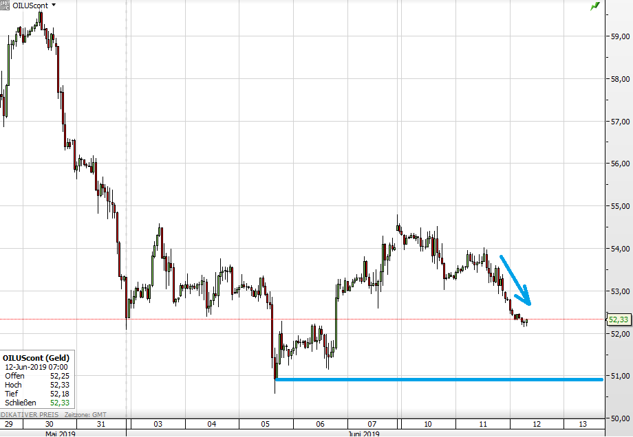 Ölpreis fällt nach API-Daten