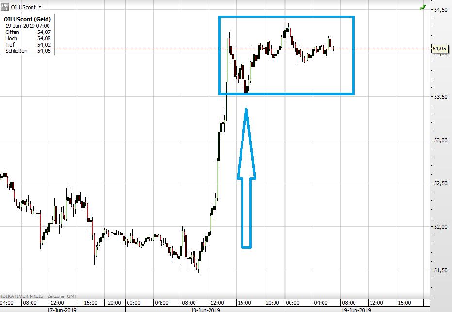 Ölpreis WTI seit gestern