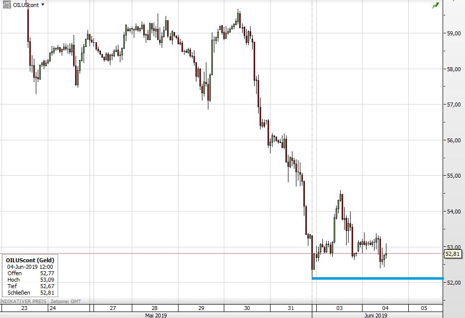 Ölpreis Absturz mit Tiefstmarke