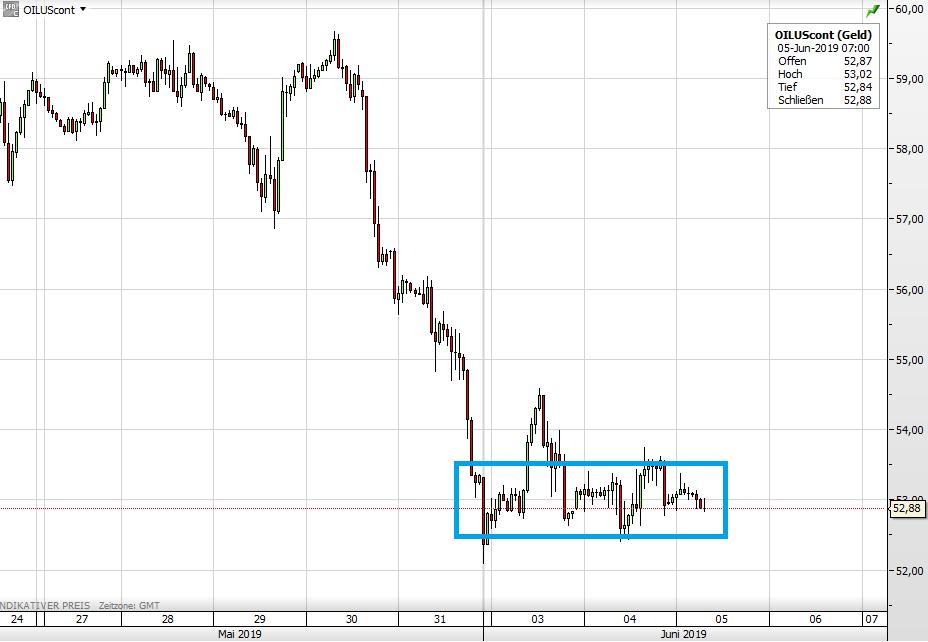 Ölpreis WTI seit 24. Mai