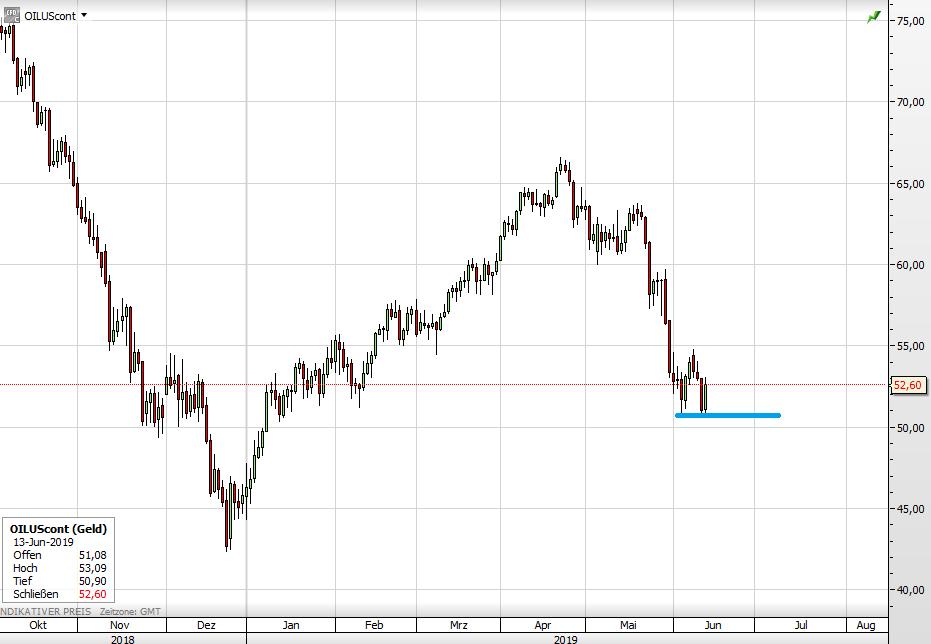 Ölpreis seit Oktober 2018
