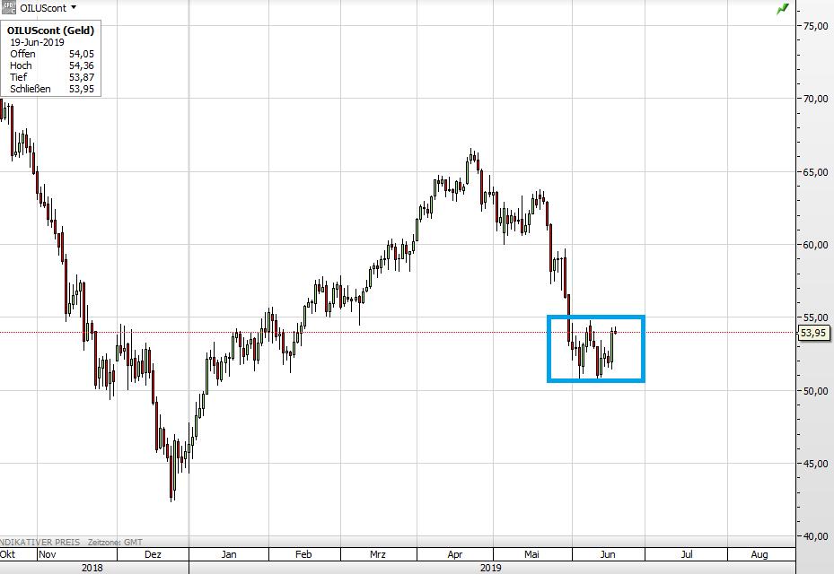 Ölpreis WTI seit Oktober 2018